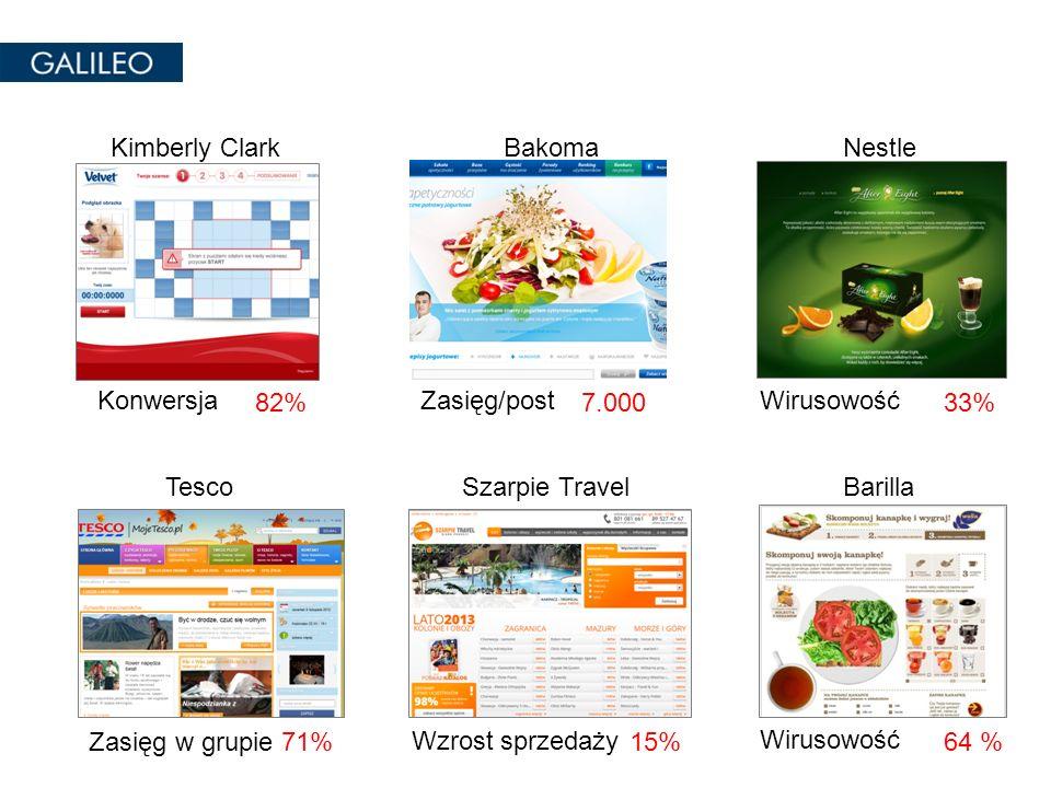 Kimberly Clark Bakoma. Nestle. Konwersja. 82% Zasięg/post. 7.000. Wirusowość. 33% Tesco. Szarpie Travel.