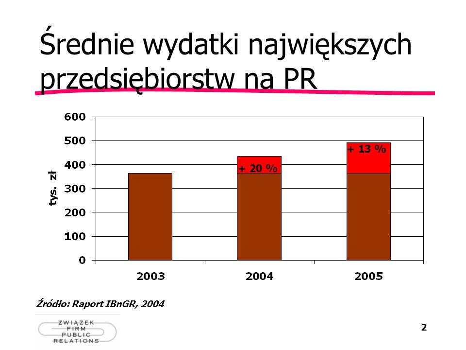 Średnie wydatki największych przedsiębiorstw na PR