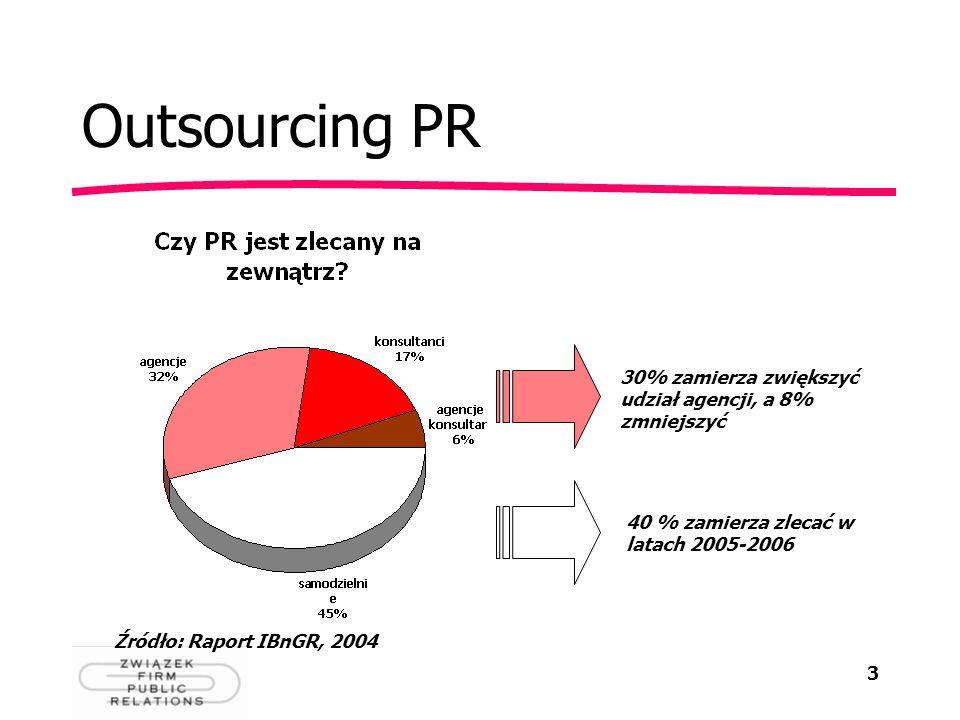 Outsourcing PR 30% zamierza zwiększyć udział agencji, a 8% zmniejszyć