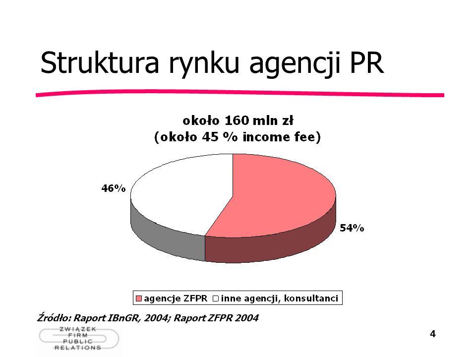 Struktura rynku agencji PR