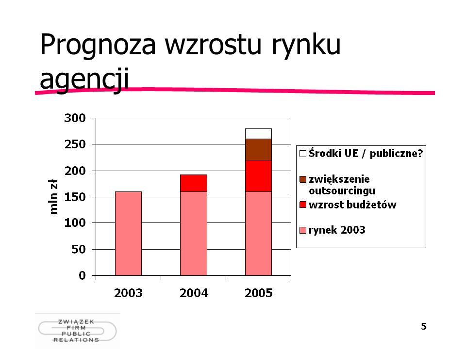 Prognoza wzrostu rynku agencji