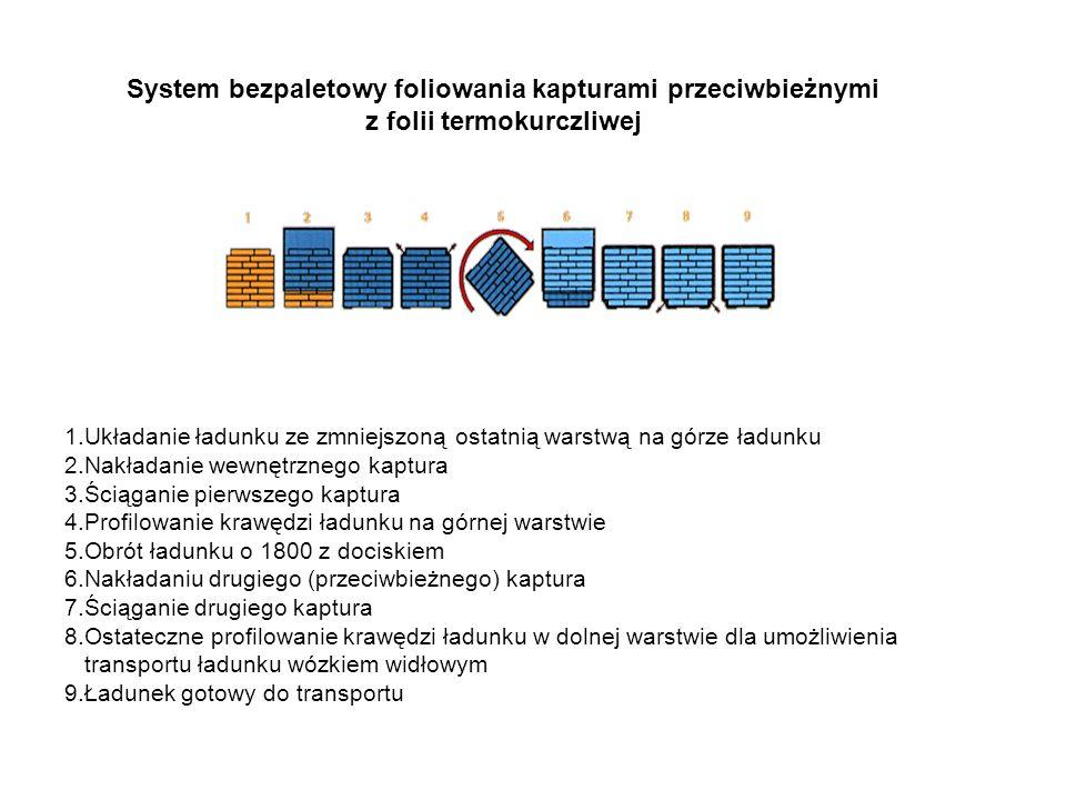 System bezpaletowy foliowania kapturami przeciwbieżnymi