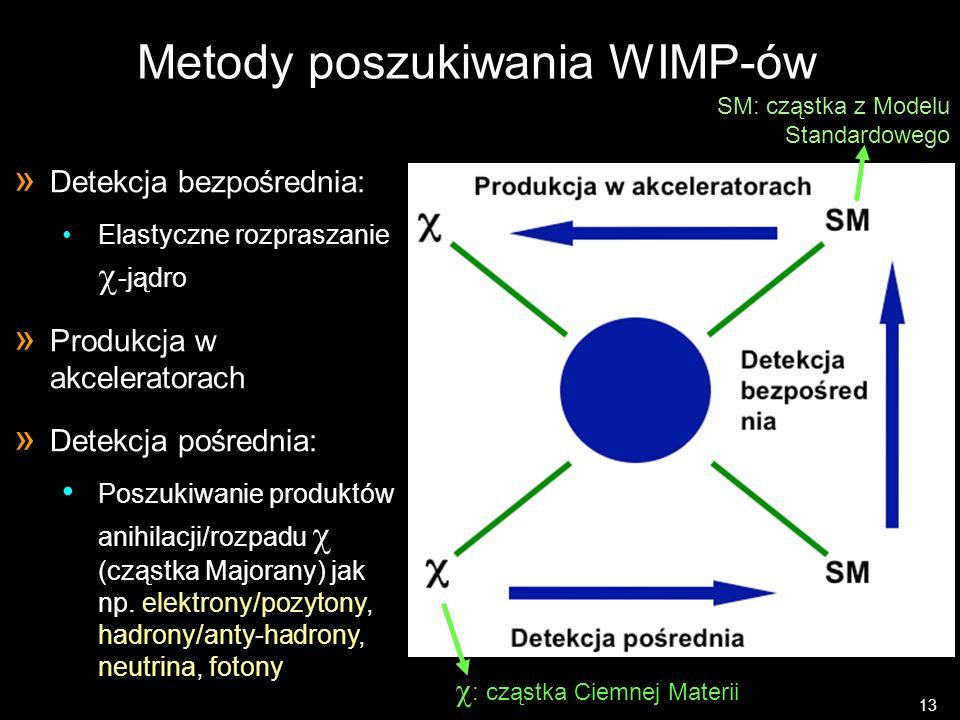 Metody poszukiwania WIMP-ów