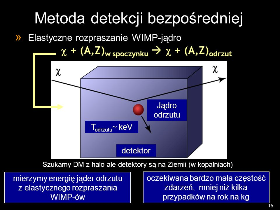 Metoda detekcji bezpośredniej