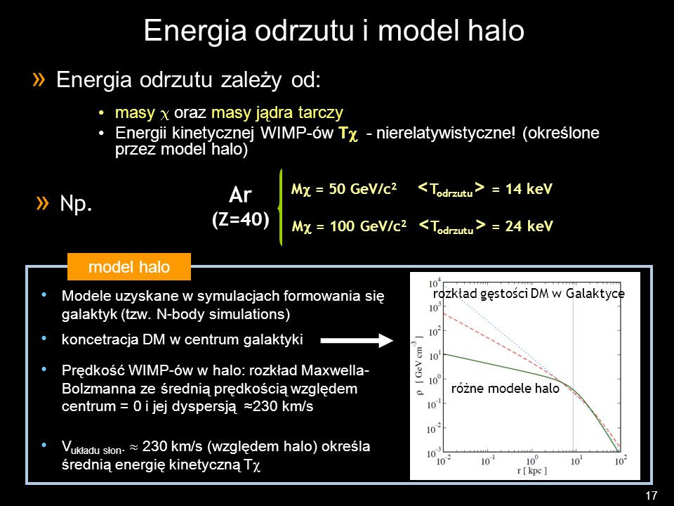 Energia odrzutu i model halo