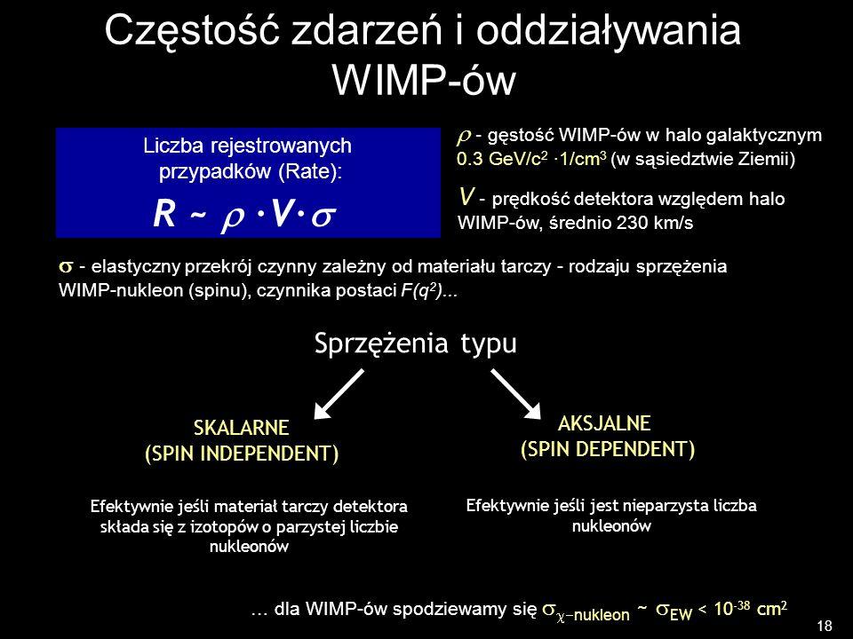Częstość zdarzeń i oddziaływania WIMP-ów