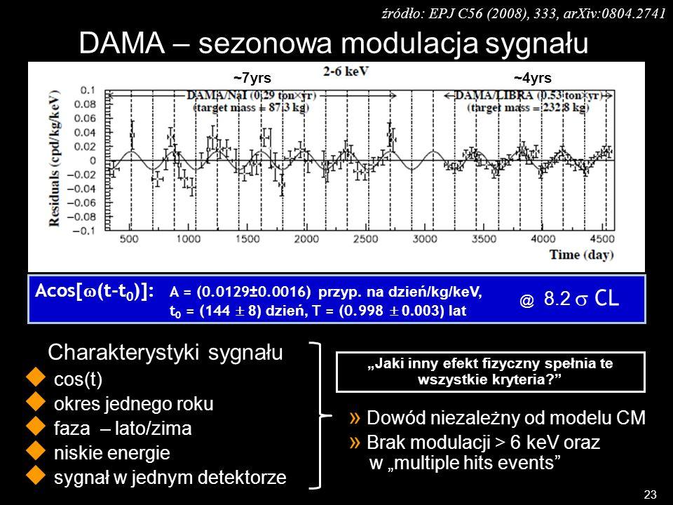 DAMA – sezonowa modulacja sygnału