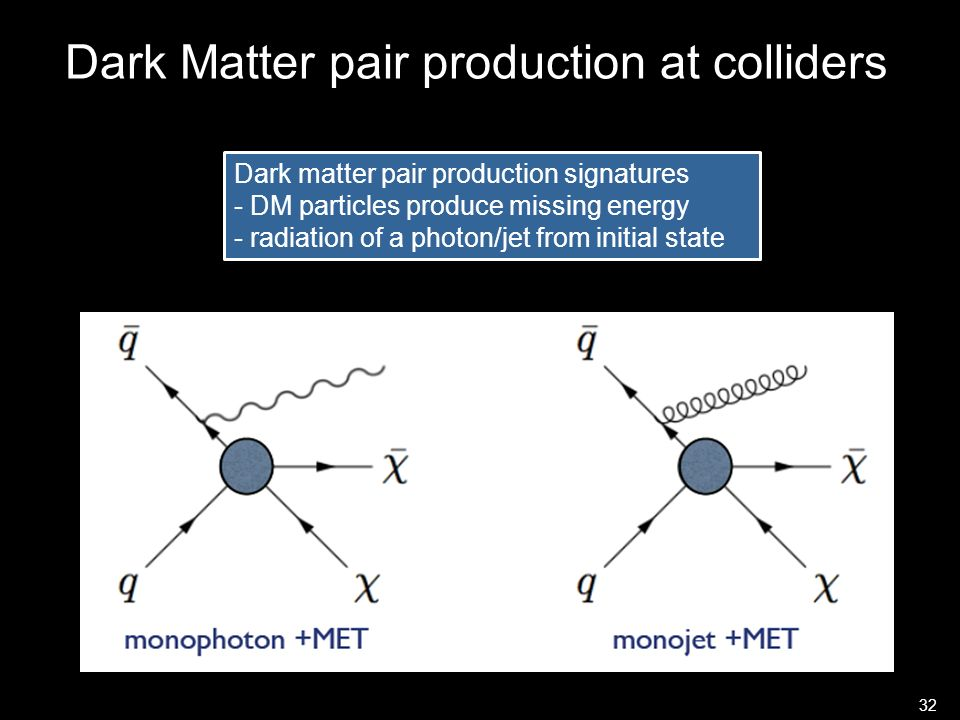 Dark Matter pair production at colliders