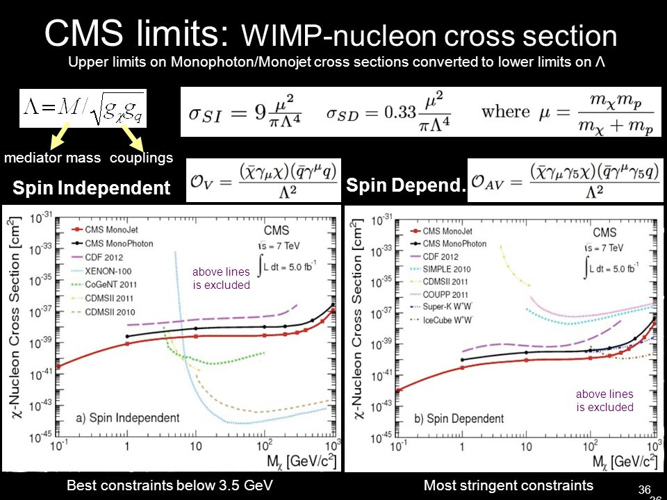 CMS limits: WIMP-nucleon cross section