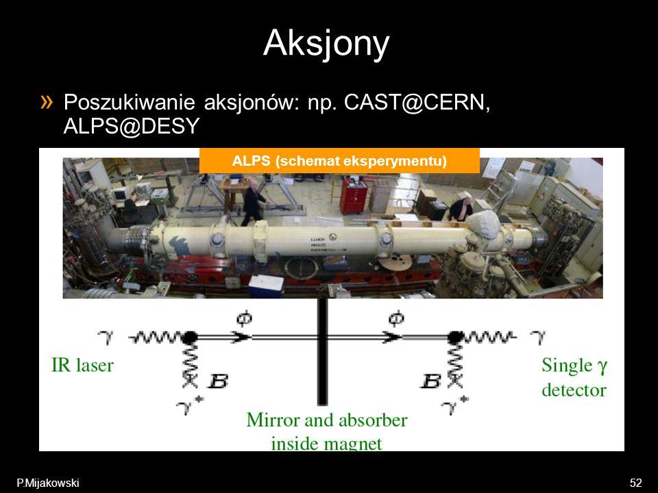 ALPS (schemat eksperymentu)
