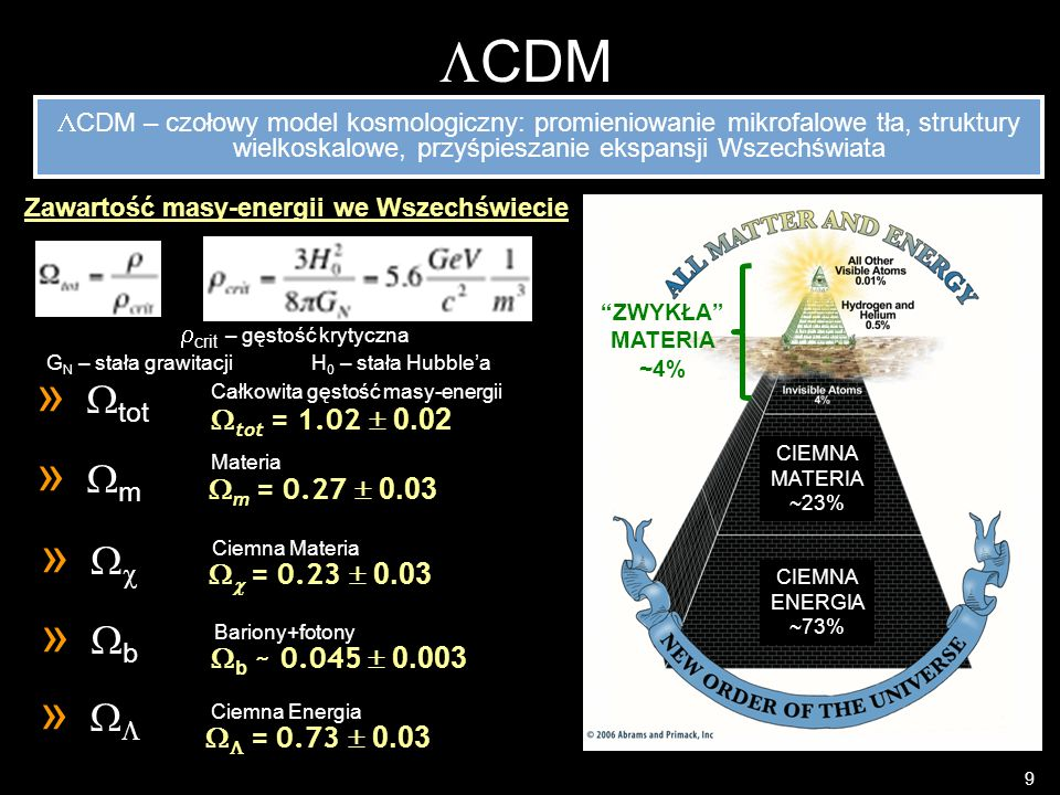Zawartość masy-energii we Wszechświecie