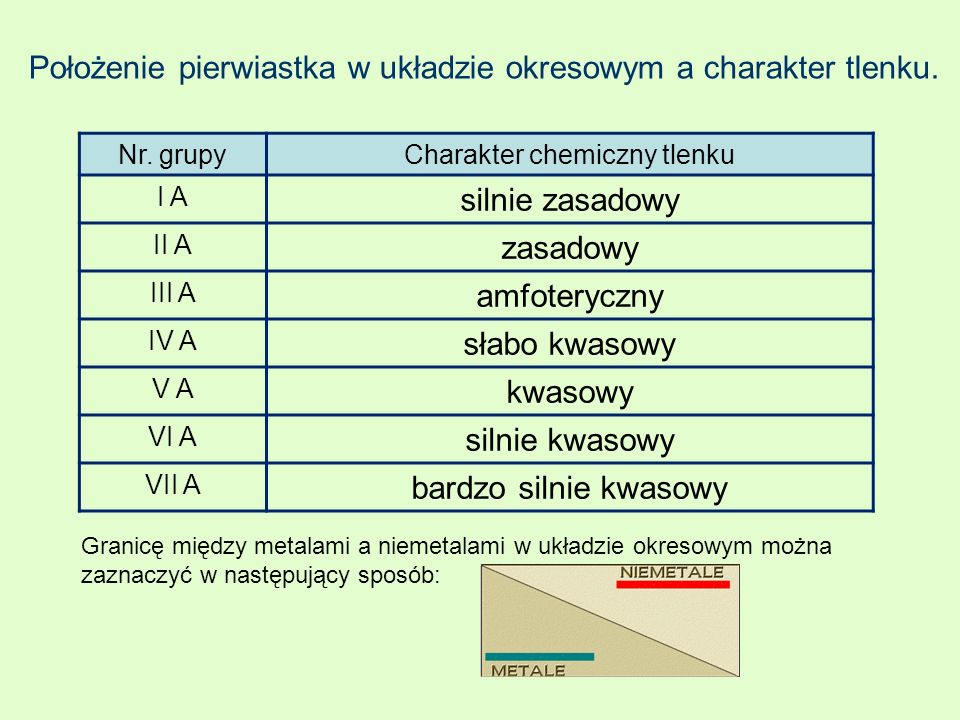 Charakter chemiczny tlenku