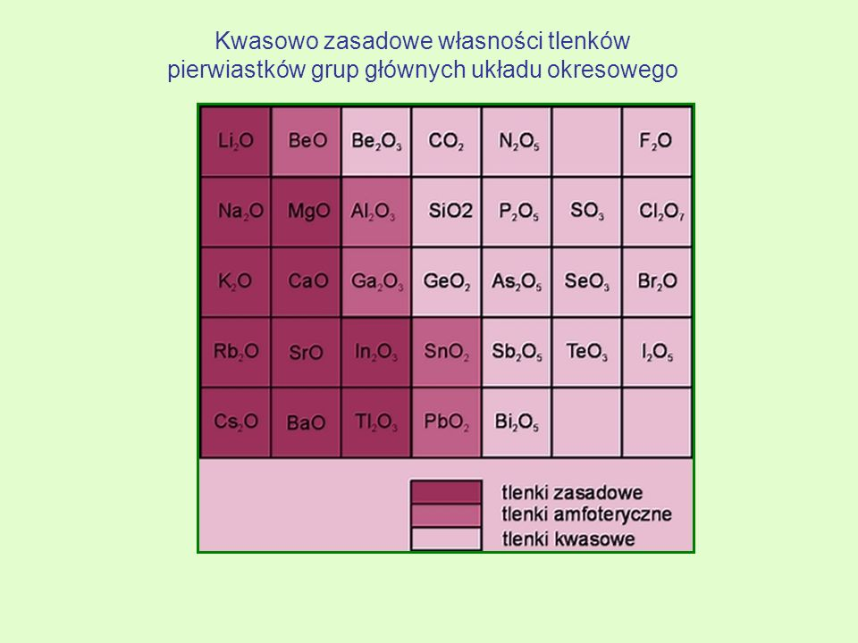 Kwasowo zasadowe własności tlenków pierwiastków grup głównych układu okresowego