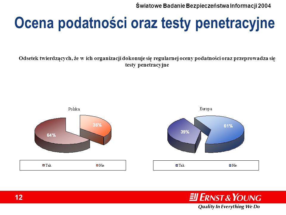 Ocena podatności oraz testy penetracyjne