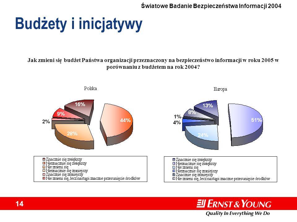 Budżety i inicjatywy