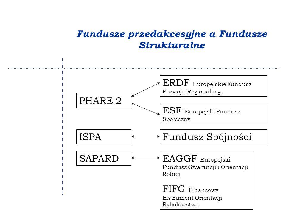 Fundusze przedakcesyjne a Fundusze Strukturalne