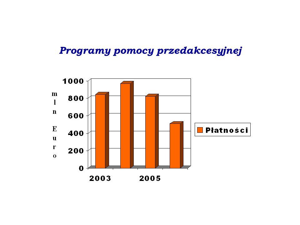 Programy pomocy przedakcesyjnej