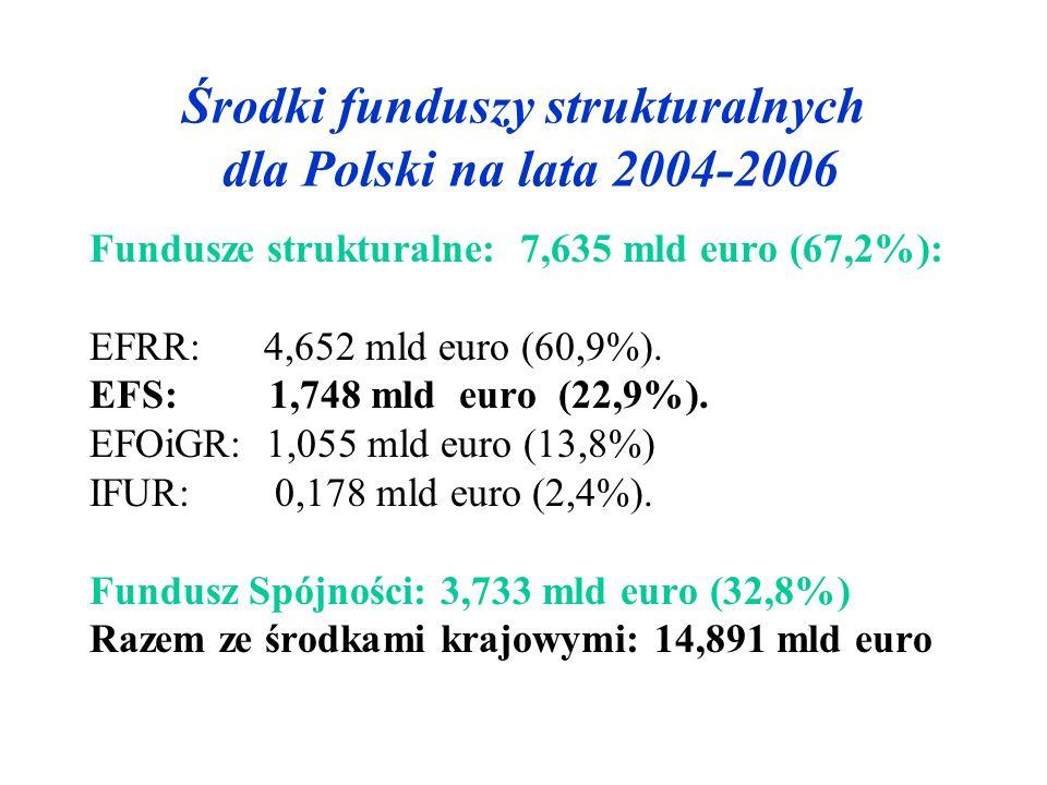 Środki funduszy strukturalnych dla Polski na lata 2004-2006