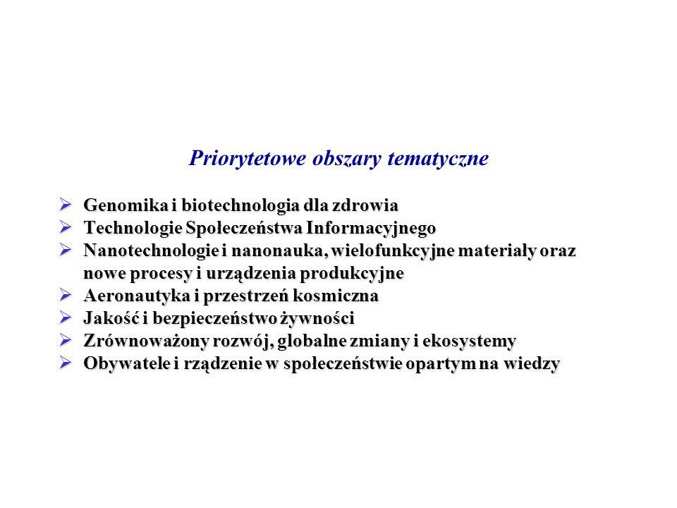 Priorytetowe obszary tematyczne