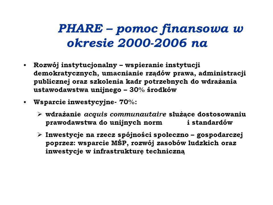 PHARE – pomoc finansowa w okresie 2000-2006 na