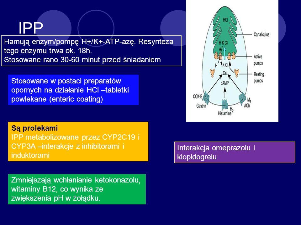 IPP Hamują enzym/pompę H+/K+-ATP-azę. Resynteza tego enzymu trwa ok. 18h. Stosowane rano 30-60 minut przed śniadaniem.