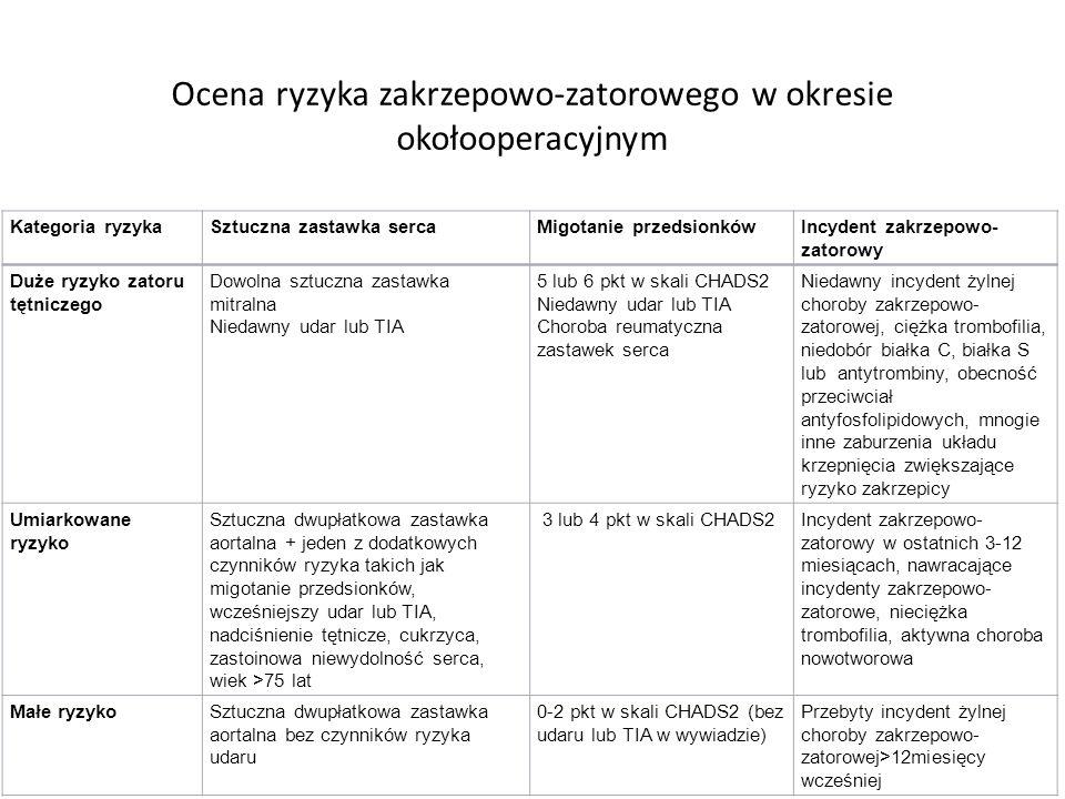 Ocena ryzyka zakrzepowo-zatorowego w okresie okołooperacyjnym