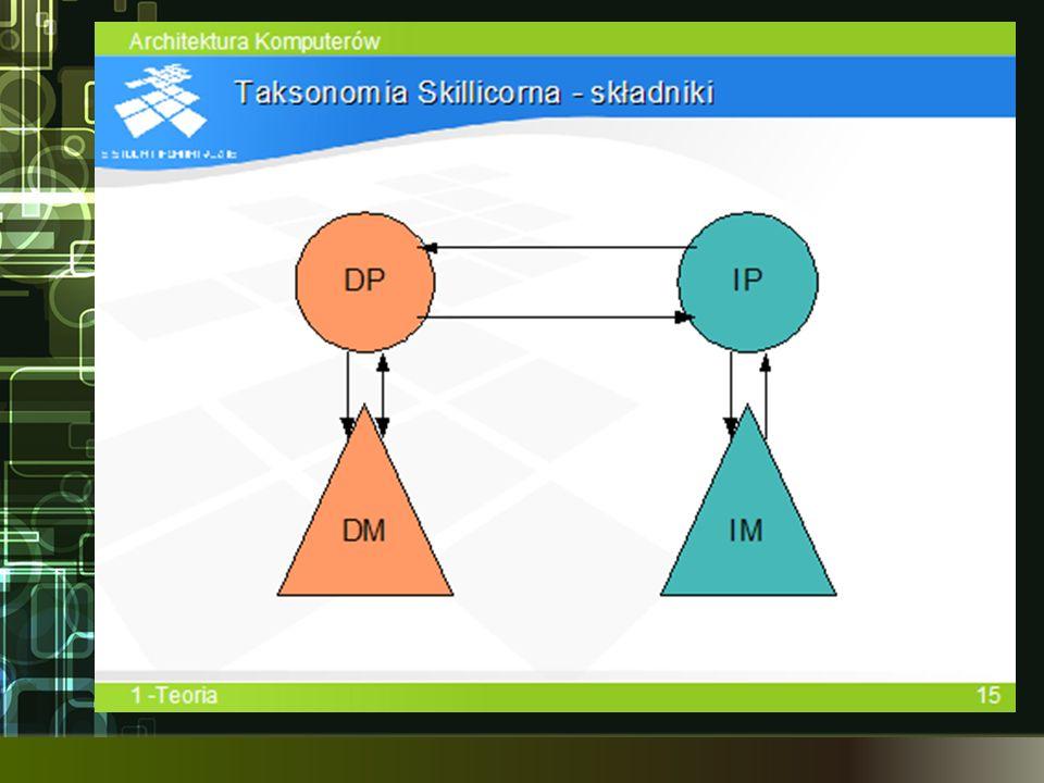 Rysunek przedstawia prosty model w taksonomii Skillicorna (jest to model uniprocesora von Neumanna). Procesory są oznaczone symbolicznie kołami, a hierarchie pamięci – trójkątami. Strzałki reprezentują połączenia i kierunki przesyłania informacji.