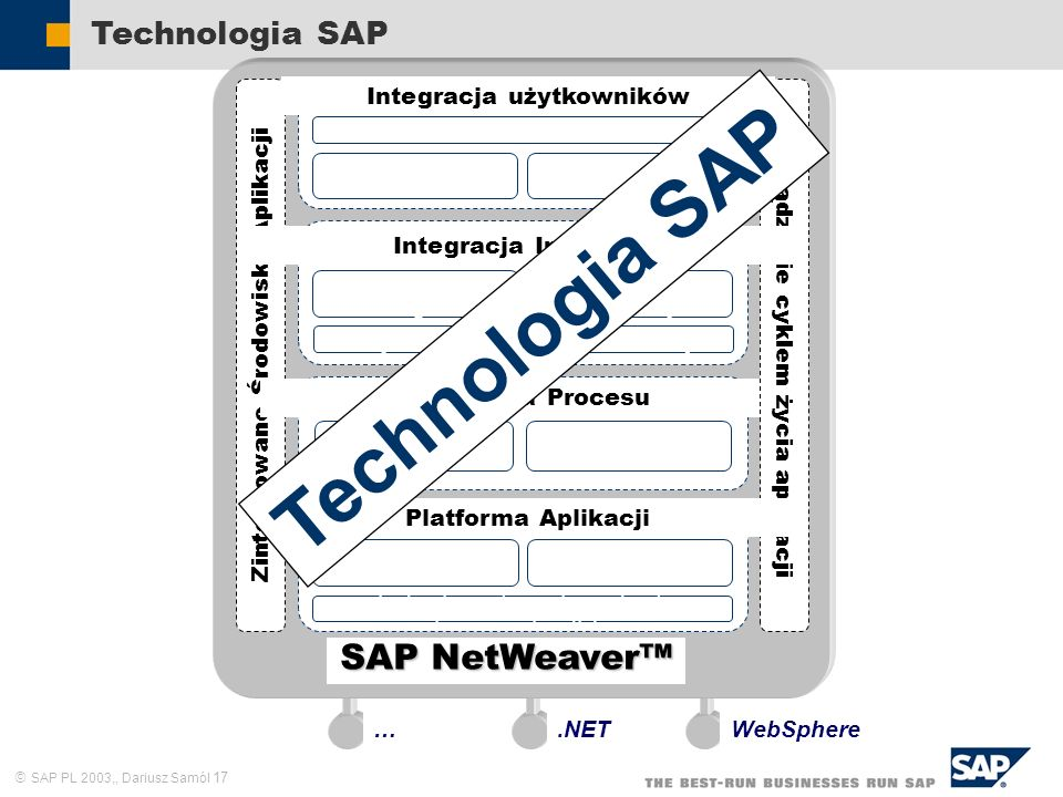 Technologia SAP SAP NetWeaver™ Technologia SAP .NET WebSphere …