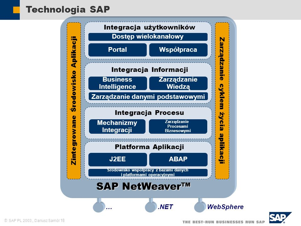 SAP NetWeaver™ Technologia SAP .NET WebSphere …