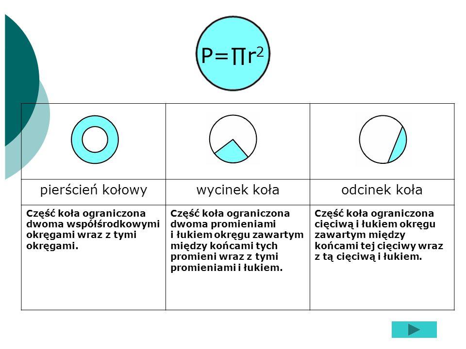 P=∏r2 pierścień kołowy wycinek koła odcinek koła