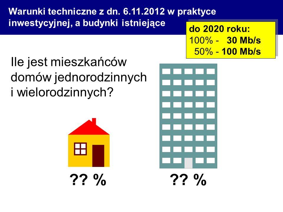 % % Ile jest mieszkańców domów jednorodzinnych