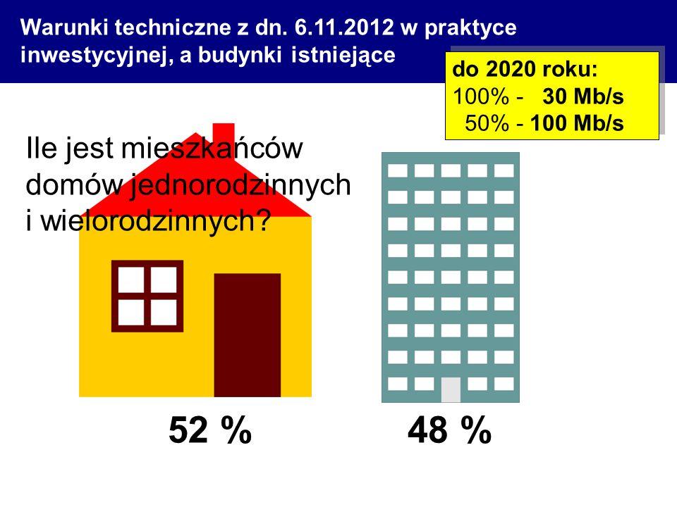 52 % 48 % Ile jest mieszkańców domów jednorodzinnych