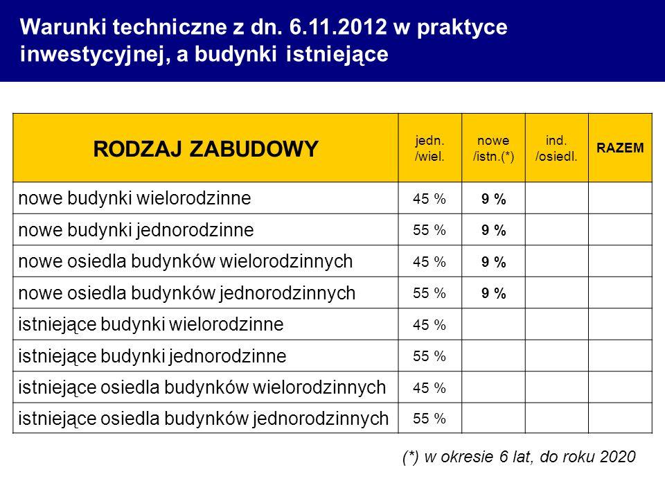Warunki techniczne z dn. 6. 11