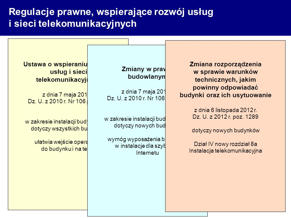 Regulacje prawne, wspierające rozwój usług i sieci telekomunikacyjnych