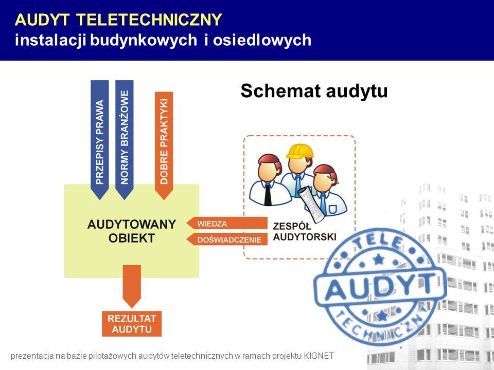 Schemat audytu AUDYT TELETECHNICZNY