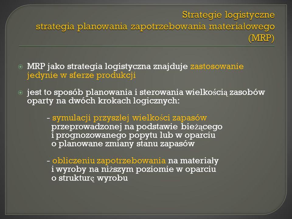 Strategie logistyczne strategia planowania zapotrzebowania materiałowego (MRP)