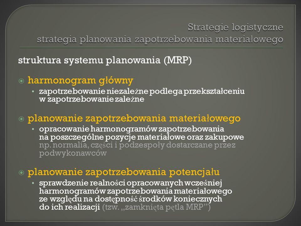 struktura systemu planowania (MRP) harmonogram główny