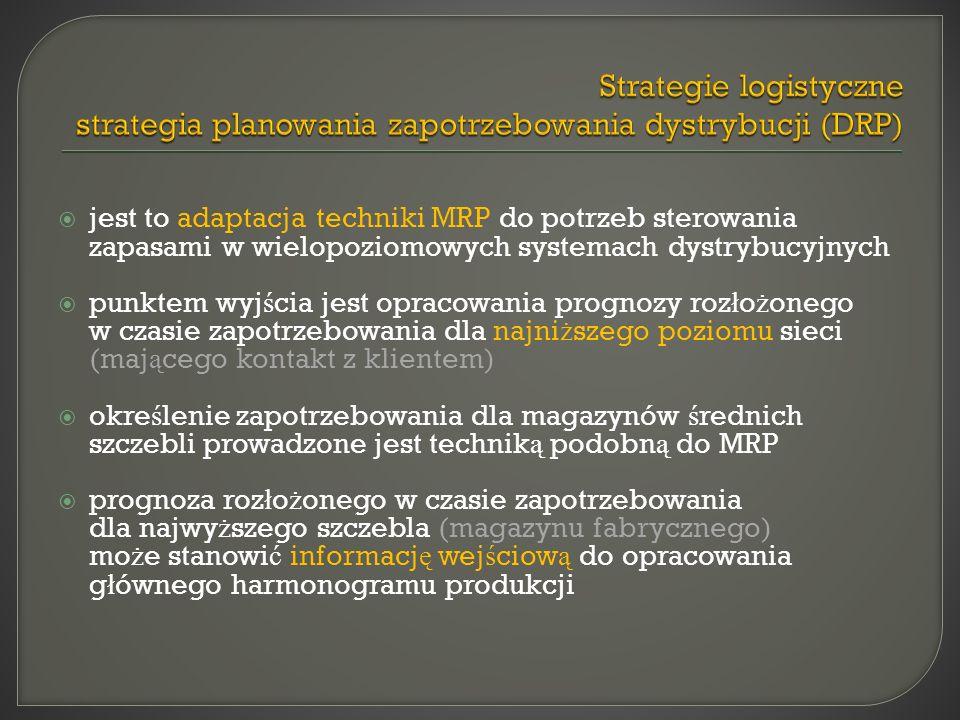 Strategie logistyczne strategia planowania zapotrzebowania dystrybucji (DRP)