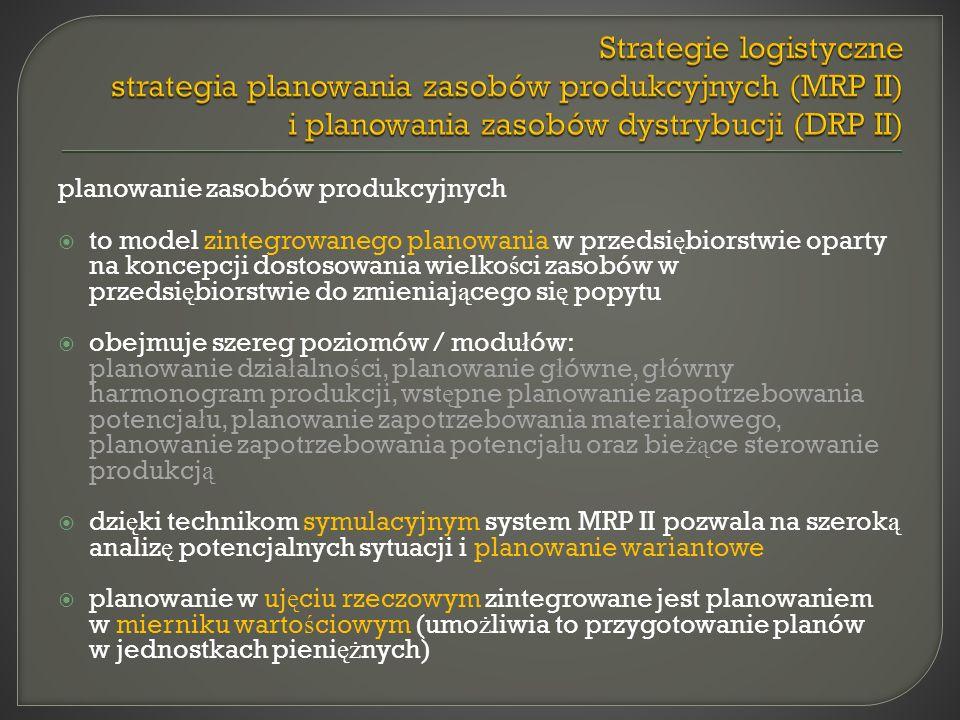 Strategie logistyczne strategia planowania zasobów produkcyjnych (MRP II) i planowania zasobów dystrybucji (DRP II)