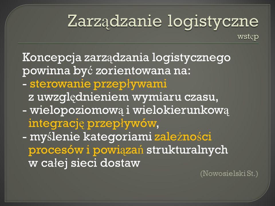 Zarządzanie logistyczne wstęp