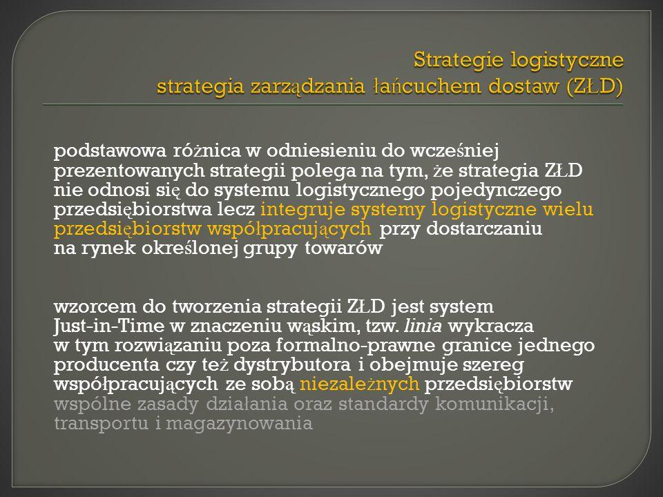 Strategie logistyczne strategia zarządzania łańcuchem dostaw (ZŁD)