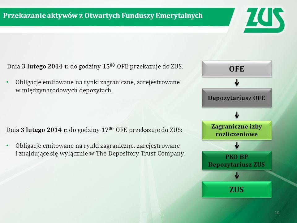Zagraniczne izby rozliczeniowe PKO BP Depozytariusz ZUS