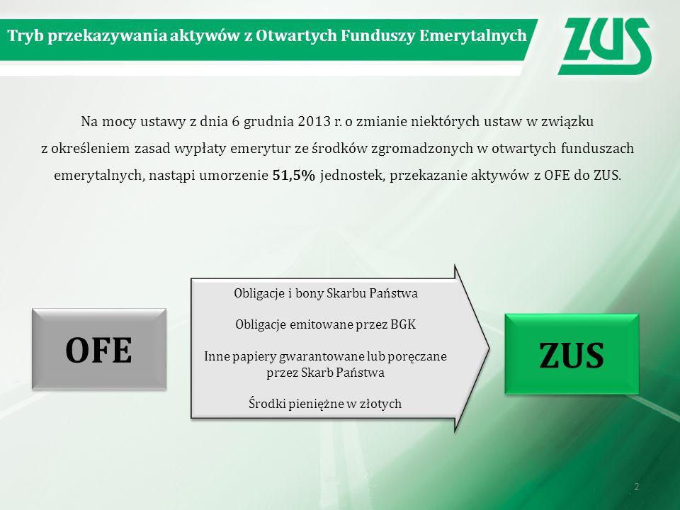 OFE ZUS Tryb przekazywania aktywów z Otwartych Funduszy Emerytalnych