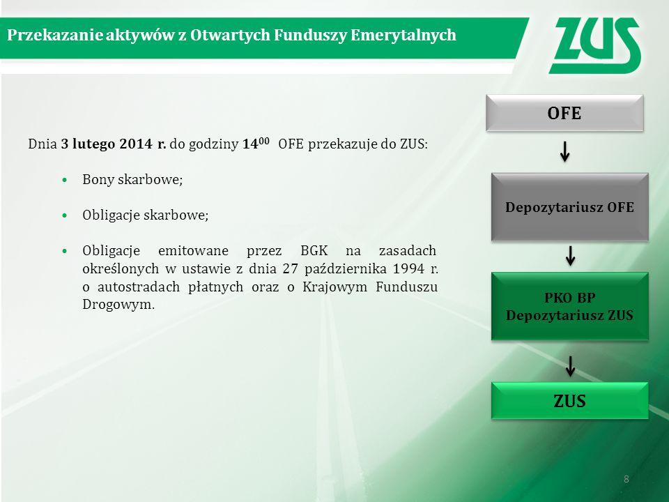 PKO BP Depozytariusz ZUS