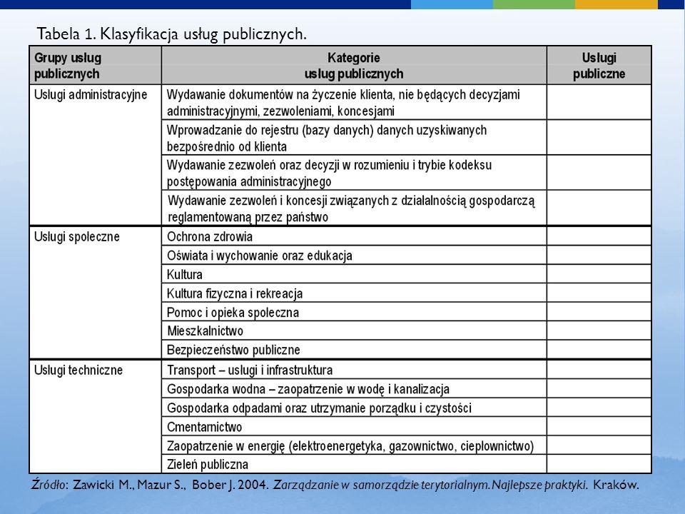 Tabela 1. Klasyfikacja usług publicznych.