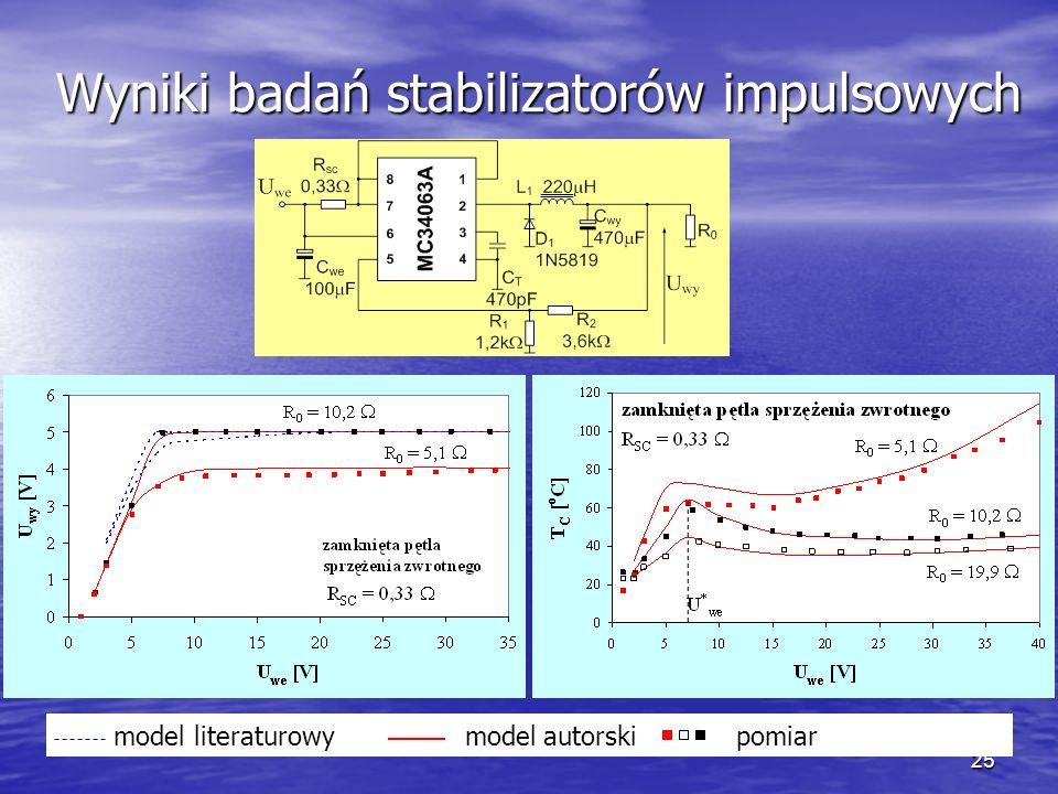 Wyniki badań stabilizatorów impulsowych