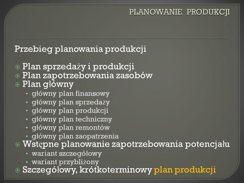 Przebieg planowania produkcji Plan sprzedaży i produkcji