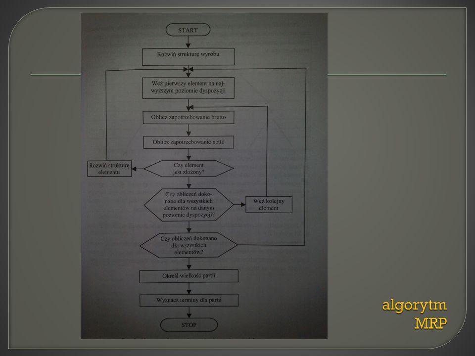 algorytm MRP
