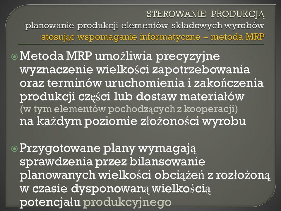 STEROWANIE PRODUKCJĄ planowanie produkcji elementów składowych wyrobów stosując wspomaganie informatyczne – metoda MRP