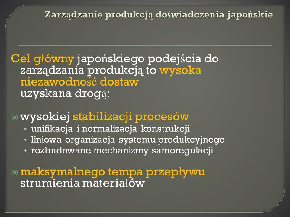 Zarządzanie produkcją doświadczenia japońskie